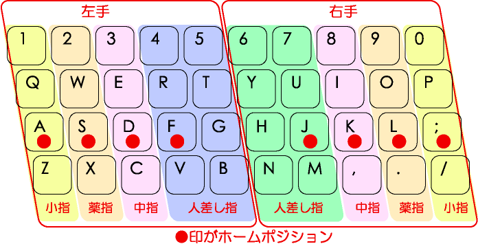 TouchTyping_HomePosition_QWERTY